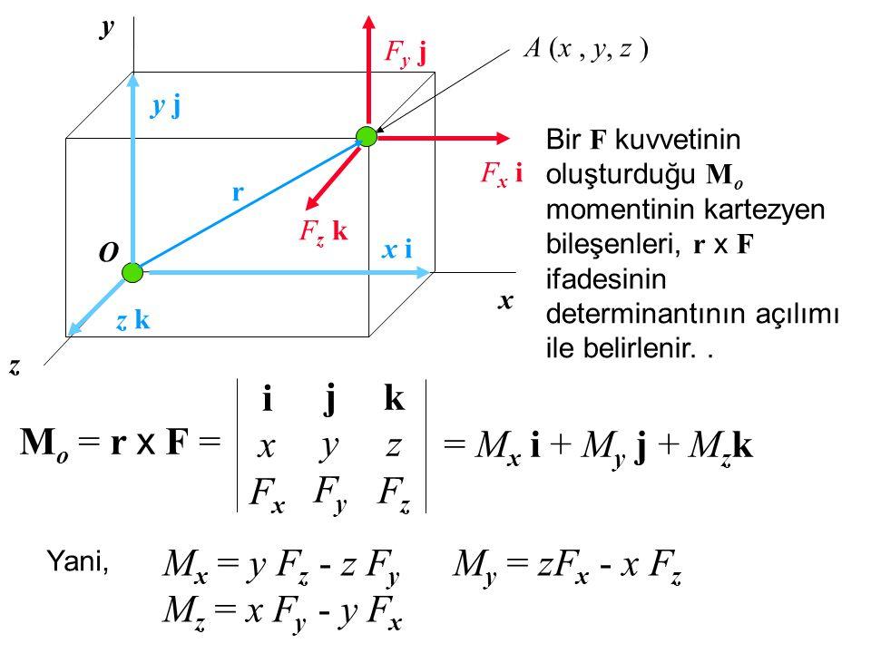 x y z Fx iFx i Fz kFz k Fy jFy j x ix i y jy j z kz k O A (x, y, z ) r Bir F kuvvetinin oluşturduğu M o momentinin kartezyen bileşenleri, r x F ifadesinin determinantının açılımı ile belirlenir..