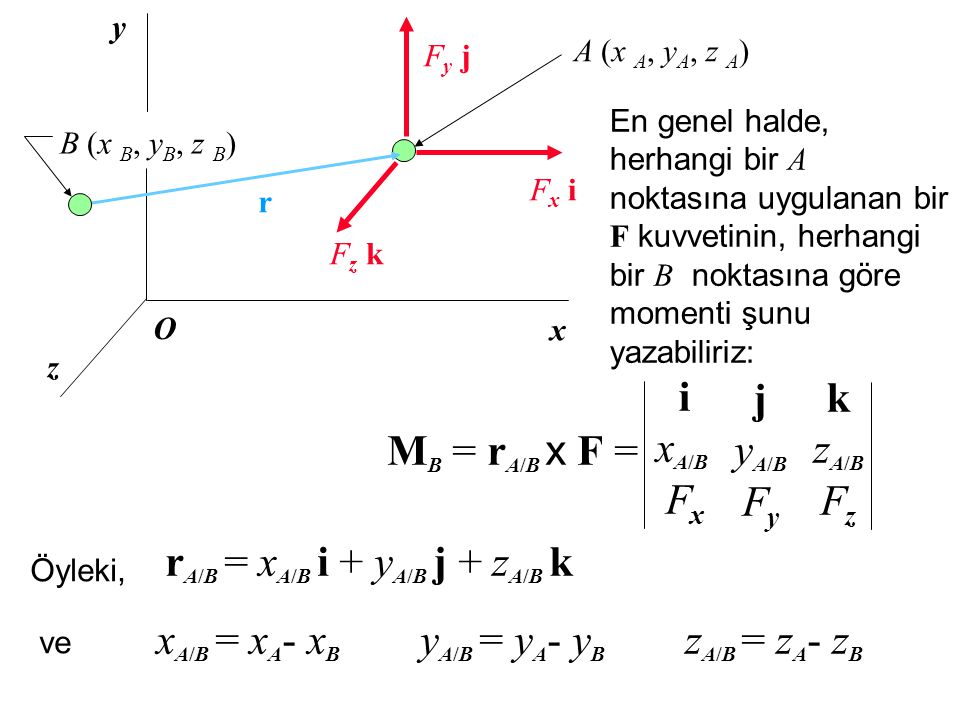 x y Fx iFx i Fz kFz k Fy jFy j O r En genel halde, herhangi bir A noktasına uygulanan bir F kuvvetinin, herhangi bir B noktasına göre momenti şunu yazabiliriz: M B = r A/B x F = ixA/BFxixA/BFx jyA/BFyjyA/BFy kzA/BFzkzA/BFz Öyleki, z B (x B, y B, z B ) A (x A, y A, z A ) r A/B = x A/B i + y A/B j + z A/B k ve x A/B = x A - x B y A/B = y A - y B z A/B = z A - z B