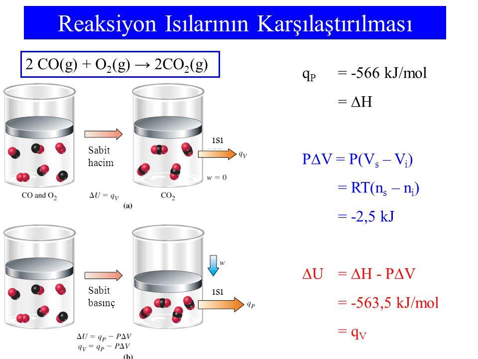 Reaksiyon Isılarının Karşılaştırılması q P = -566 kJ/mol =  H P  V = P(V s – V i ) = RT(n s – n i ) = -2,5 kJ  U =  H - P  V = -563,5 kJ/mol = q