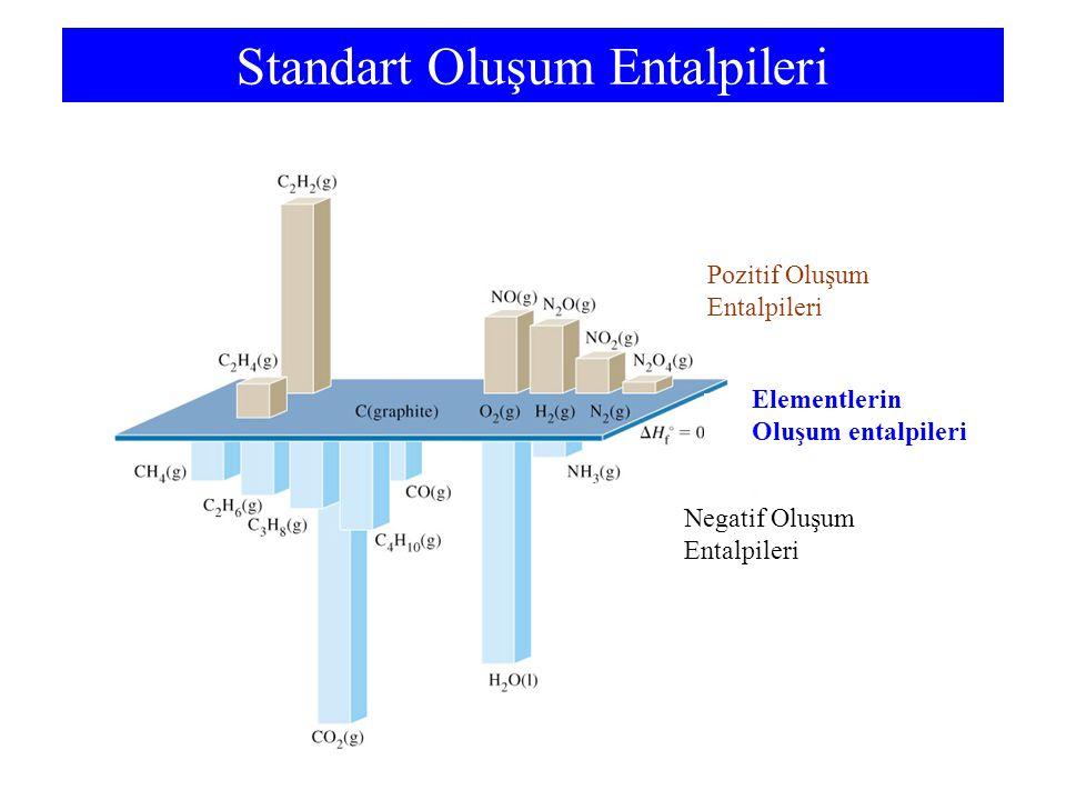 Standart Oluşum Entalpileri Pozitif Oluşum Entalpileri Elementlerin Oluşum entalpileri Negatif Oluşum Entalpileri