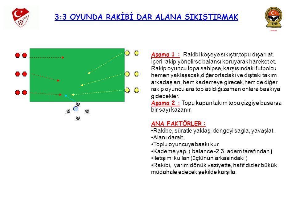 3:3 OYUNDA RAKİBİ DAR ALANA SIKIŞTIRMAK Aşama 1 : Rakibi köşeye sıkıştır,topu dışarı at. İçeri rakip yönelirse balansı koruyarak hareket et. Rakip oyu