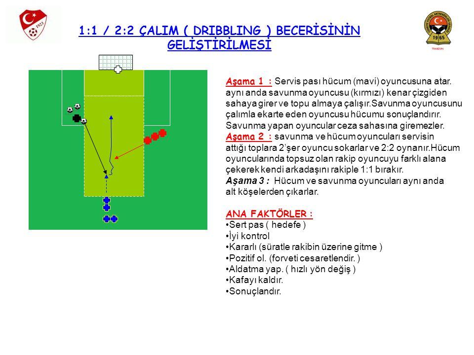 1:1 / 2:2 ÇALIM ( DRIBBLING ) BECERİSİNİN GELİŞTİRİLMESİ Aşama 1 : Servis pası hücum (mavi) oyuncusuna atar. aynı anda savunma oyuncusu (kırmızı) kena
