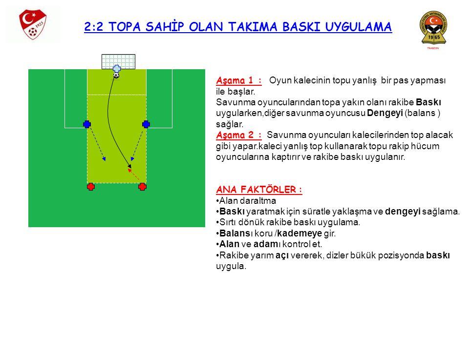 2:2 TOPA SAHİP OLAN TAKIMA BASKI UYGULAMA Aşama 1 : Oyun kalecinin topu yanlış bir pas yapması ile başlar. Savunma oyuncularından topa yakın olanı rak