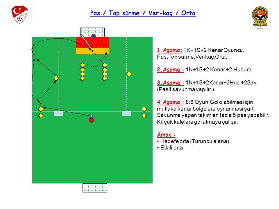 ALAN YARATMA ve PAS ALMA 1.Aşama : 30mx20m(10m+10m) Alan 3:1 oynanır.Dıştaki oyuncular,içerideki Aynı renk oyuncuya pas atar.Ortadaki Oyuncu topu alıp diğer dıştaki oyuncuya Topu atar.