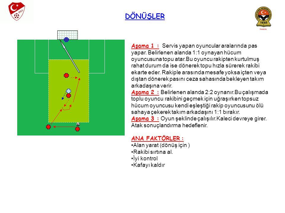 DÖNÜŞLER Aşama 1 : Servis yapan oyuncular aralarında pas yapar. Belirlenen alanda 1:1 oynayan hücum oyuncusuna topu atar.Bu oyuncu rakipten kurtulmuş