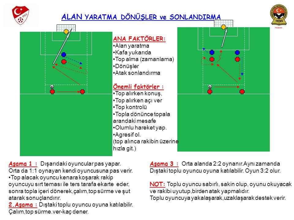 TOP ALMA TEKNİĞİ – HÜCUMCUNUN TOP ALIRKEN VÜCUDUNU KULLANMASI Aşama 1 : Rakibi arkada tutarak atılan topu güvenli bir şekilde alıp, tekrar kendi oyuncuna ver.Önce 1:1 sonra 2:2 Aşama 2 : Destek olarak dışarıdaki takım arkadaşın da belirlenen alana girer,boşaltılan alana doğru pozisyon alır.Oyun 3:2 oynanır.