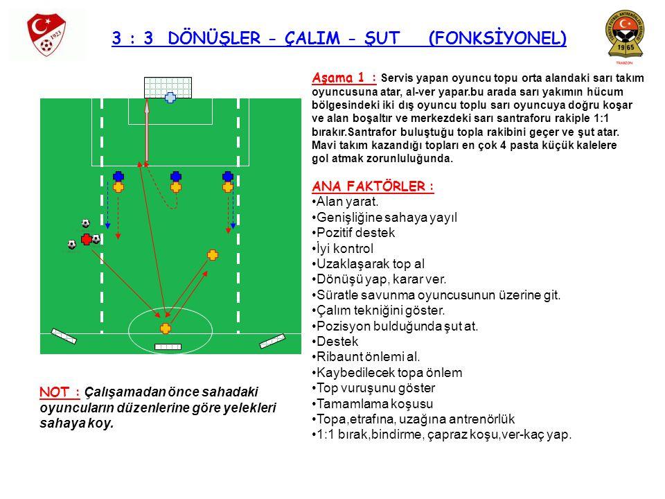 3 : 3 DÖNÜŞLER - ÇALIM - ŞUT (FONKSİYONEL) Aşama 1 : Servis yapan oyuncu topu orta alandaki sarı takım oyuncusuna atar, al-ver yapar.bu arada sarı yak