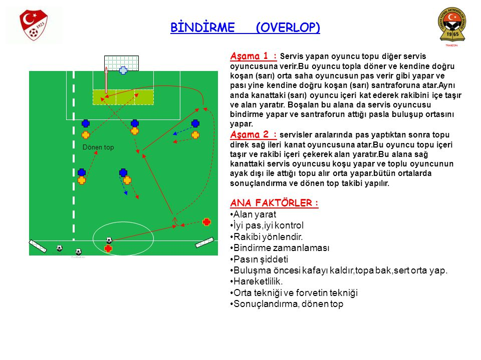 BİNDİRME (OVERLOP) Aşama 1 : Servis yapan oyuncu topu diğer servis oyuncusuna verir.Bu oyuncu topla döner ve kendine doğru koşan (sarı) orta saha oyun