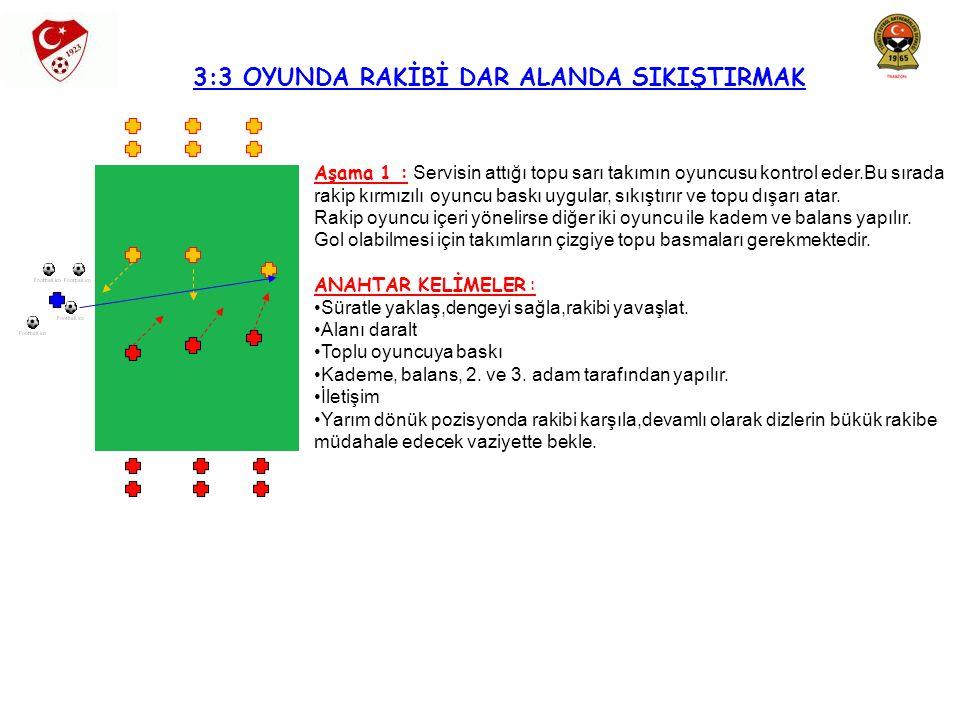 3:3 OYUNDA RAKİBİ DAR ALANDA SIKIŞTIRMAK Aşama 1 : Servisin attığı topu sarı takımın oyuncusu kontrol eder.Bu sırada rakip kırmızılı oyuncu baskı uygu