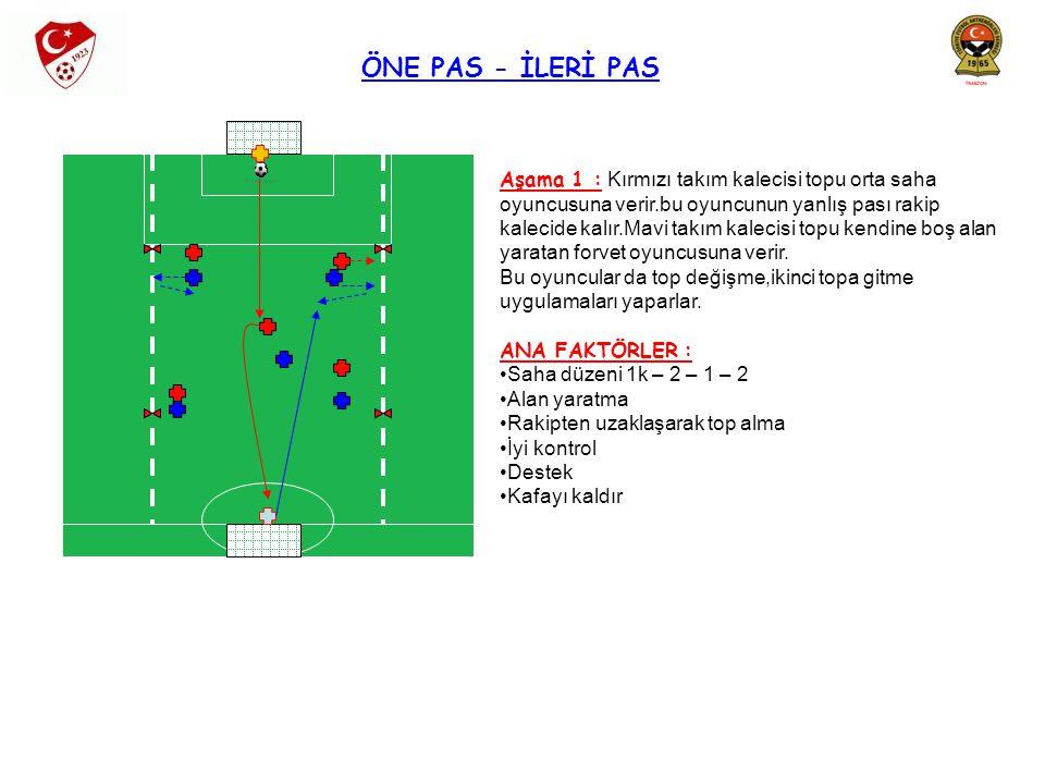 ÖNE PAS - İLERİ PAS Aşama 1 : Kırmızı takım kalecisi topu orta saha oyuncusuna verir.bu oyuncunun yanlış pası rakip kalecide kalır.Mavi takım kalecisi