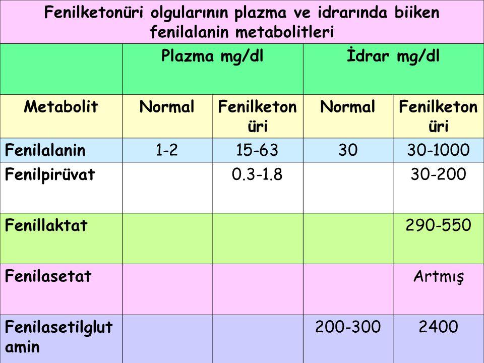 Fenilketonüri olgularının plazma ve idrarında biiken fenilalanin metabolitleri Plazma mg/dlİdrar mg/dl MetabolitNormalFenilketon üri NormalFenilketon