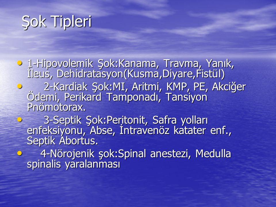 Şok Tipleri Şok Tipleri 1-Hipovolemik Şok:Kanama, Travma, Yanık, İleus, Dehidratasyon(Kusma,Diyare,Fistül) 1-Hipovolemik Şok:Kanama, Travma, Yanık, İl
