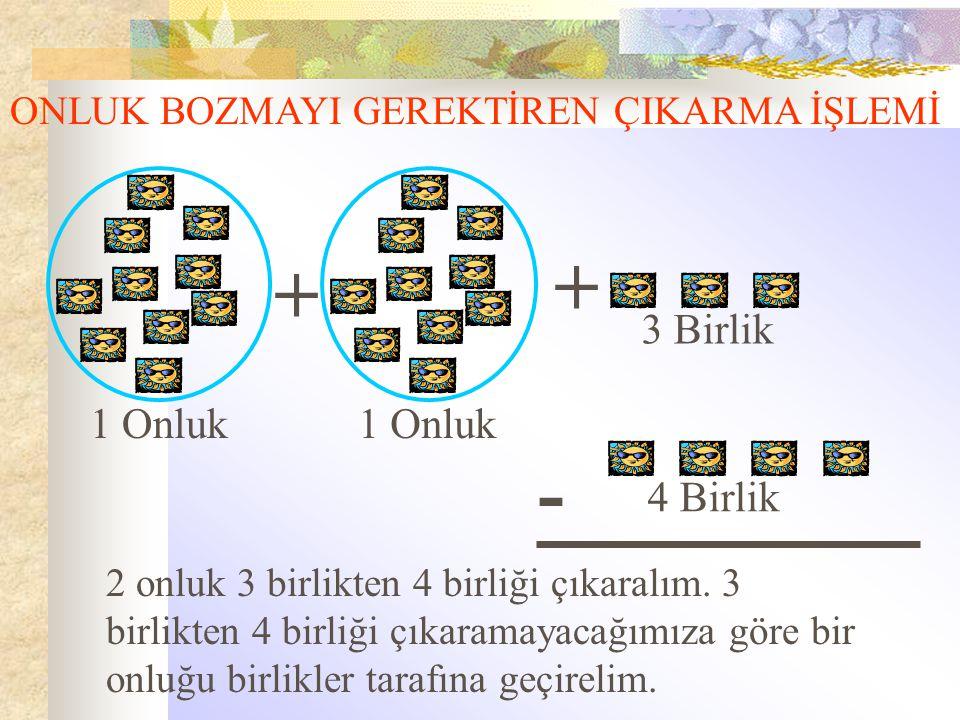 ONLUK BOZMAYI GEREKTİREN ÇIKARMA İŞLEMİ 4 Birlik 1 Onluk 3 Birlik + + - 2 onluk 3 birlikten 4 birliği çıkaralım. 3 birlikten 4 birliği çıkaramayacağım