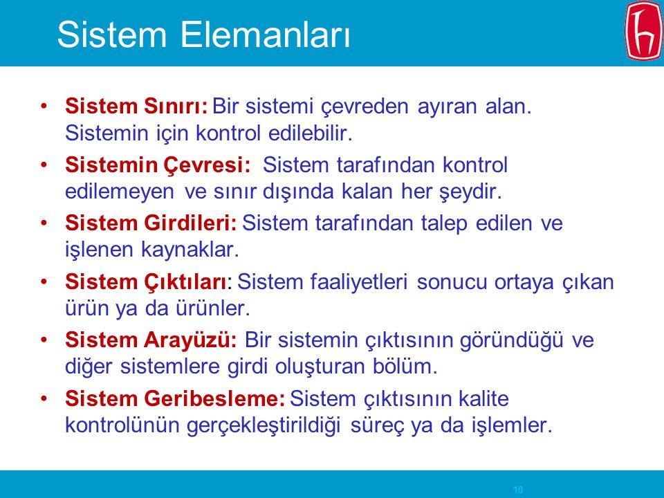 10 Sistem Elemanları Sistem Sınırı: Bir sistemi çevreden ayıran alan. Sistemin için kontrol edilebilir. Sistemin Çevresi: Sistem tarafından kontrol ed