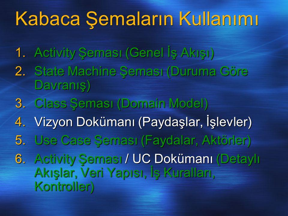 Kabaca Şemaların Kullanımı 1.Activity Şeması (Genel İş Akışı) 2.State Machine Şeması (Duruma Göre Davranış) 3.Class Şeması (Domain Model) 4.Vizyon Dok