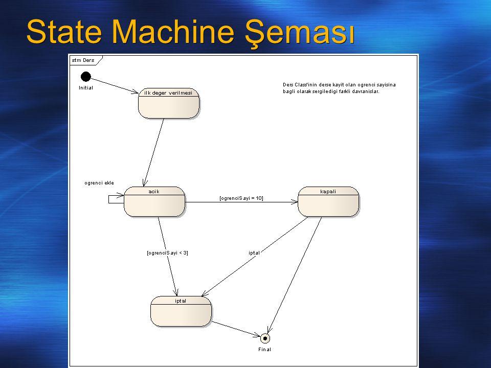 State Machine Şeması