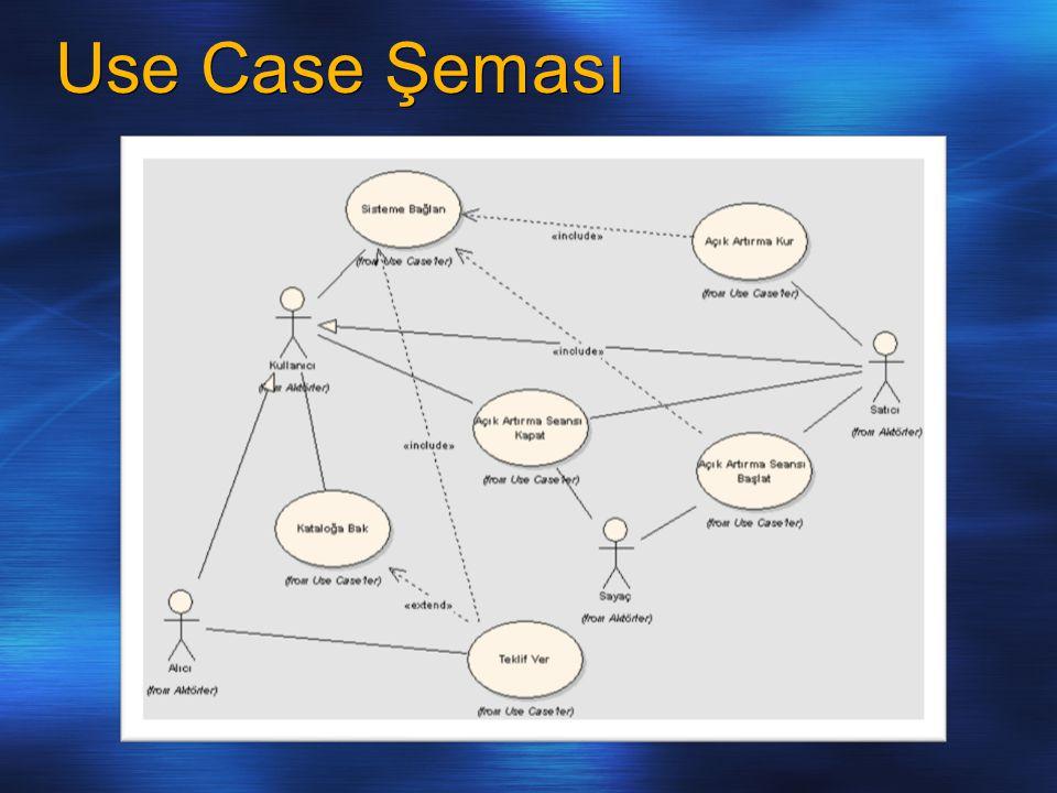 Use Case Şeması