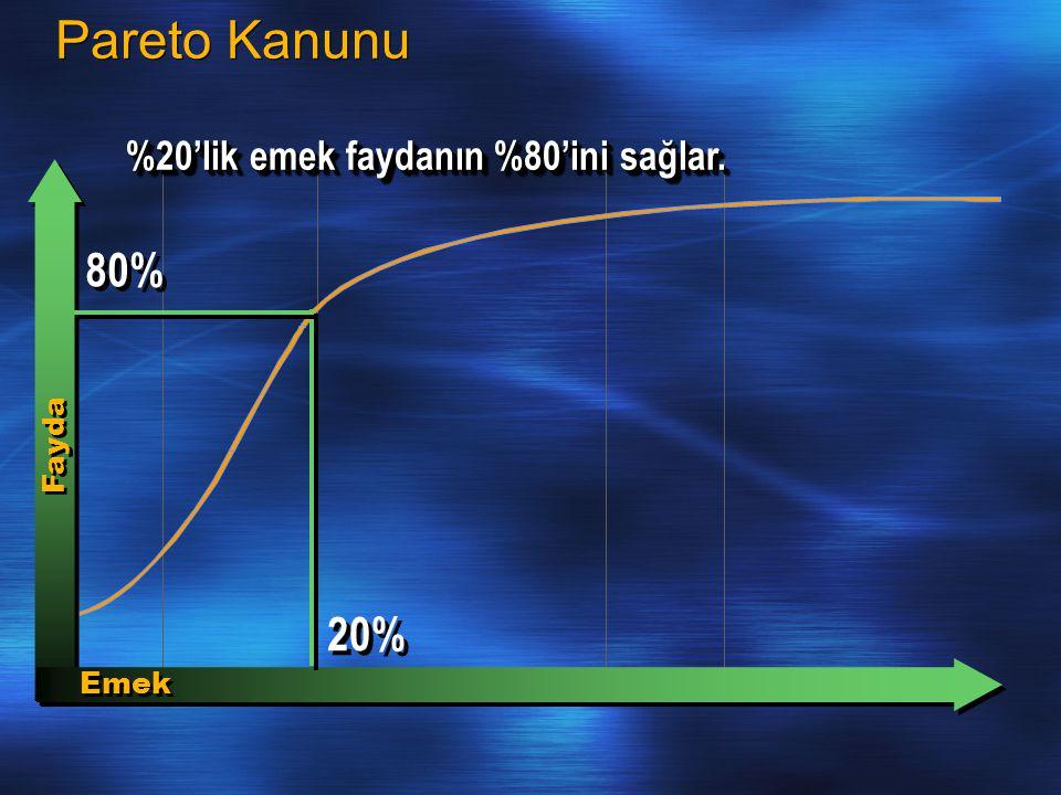 Pareto Kanunu Fayda Emek 20% 80% %20'lik emek faydanın %80'ini sağlar.