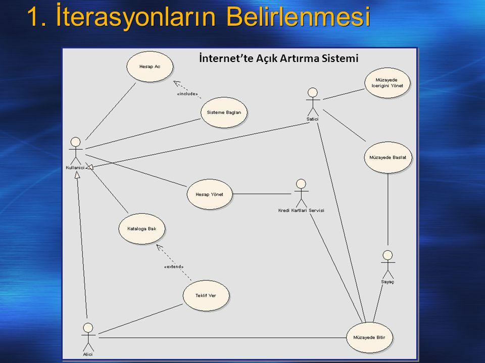 1. İterasyonların Belirlenmesi İnternet'te Açık Artırma Sistemi