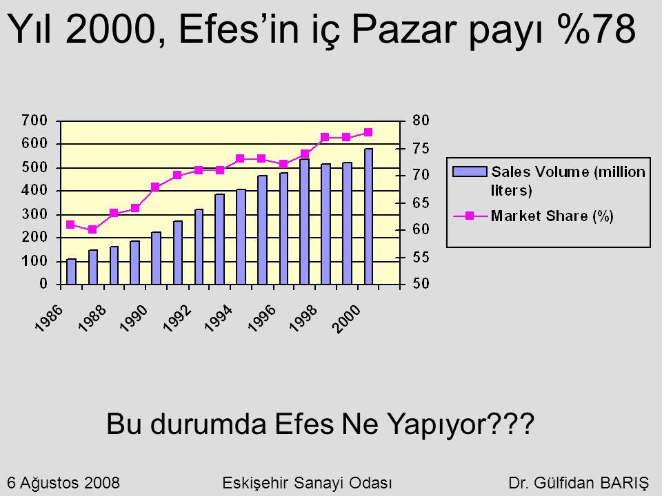 Yıl 2000, Efes'in iç Pazar payı %78 Bu durumda Efes Ne Yapıyor??? 6 Ağustos 2008 Eskişehir Sanayi Odası Dr. Gülfidan BARIŞ
