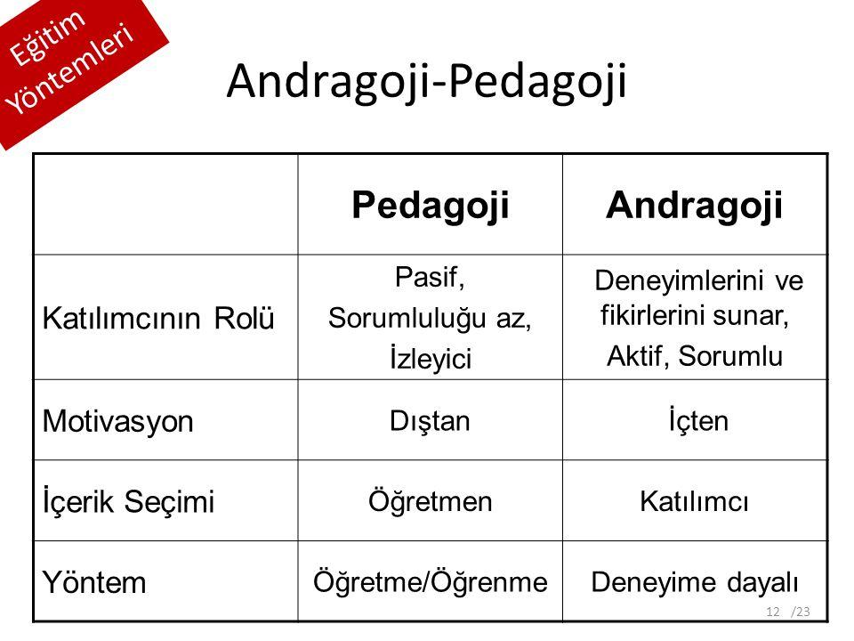 Andragoji-Pedagoji Eğitim Yöntemleri PedagojiAndragoji Katılımcının Rolü Pasif, Sorumluluğu az, İzleyici Deneyimlerini ve fikirlerini sunar, Aktif, Sorumlu Motivasyon Dıştan İçten İçerik Seçimi ÖğretmenKatılımcı Yöntem Öğretme/ÖğrenmeDeneyime dayalı 12/23