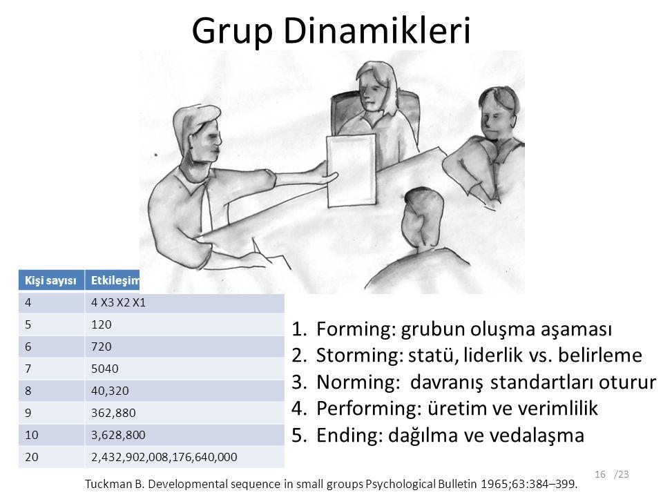 Grup Dinamikleri Kişi sayısıEtkileşim ihtimali 44 X3 X2 X1 5120 6720 75040 840,320 9362,880 103,628,800 202,432,902,008,176,640,000 /2316 1.Forming: grubun oluşma aşaması 2.Storming: statü, liderlik vs.