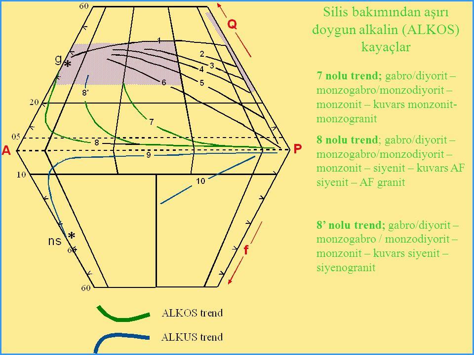 7 nolu trend; gabro/diyorit – monzogabro/monzodiyorit – monzonit – kuvars monzonit- monzogranit 8 nolu trend; gabro/diyorit – monzogabro/monzodiyorit – monzonit – siyenit – kuvars AF siyenit – AF granit 8' nolu trend; gabro/diyorit – monzogabro / monzodiyorit – monzonit – kuvars siyenit – siyenogranit Silis bakımından aşırı doygun alkalin (ALKOS) kayaçlar