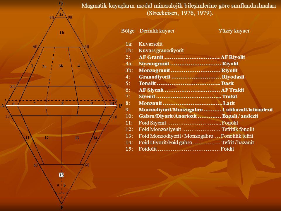 Magmatik kayaçların modal mineralojik bileşimlerine göre sınıflandırılmaları (Streckeisen, 1976, 1979). 1a: 1b: 2: 3a: 3b: 4: 5: 6: 7: 8: 9: 10: 11: 1