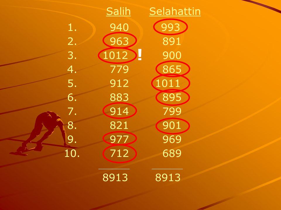 Salih Selahattin 1. 940 993 2. 963 891 3. 1012 900 4. 779 865 5. 912 1011 6. 883 895 7. 914 799 8. 821 901 9. 977 969 10. 712 689 8913 8913 !