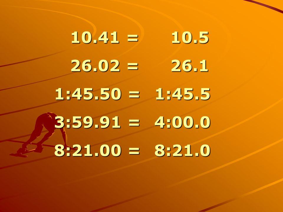10.41 = 10.41 = 26.02 = 26.02 = 1:45.50 = 3:59.91 = 8:21.00 = 10.5 10.5 26.1 26.11:45.54:00.08:21.0