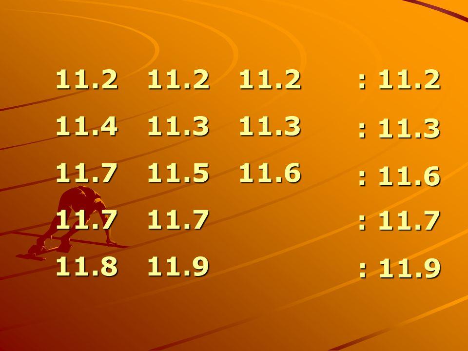 11.2 11.2 11.2 11.2 11.2 11.2 11.4 11.3 11.3 11.4 11.3 11.3 11.7 11.5 11.6 11.7 11.5 11.6 11.7 11.7 11.7 11.7 11.8 11.9 11.8 11.9 : 11.2 : 11.3 : 11.6