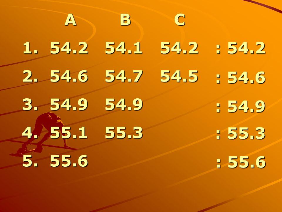 A B C A B C 1. 54.2 54.1 54.2 2. 54.6 54.7 54.5 3. 54.9 54.9 4. 55.1 55.3 5. 55.6 : 54.2 : 54.6 : 54.9 : 55.3 : 55.6 : 55.6