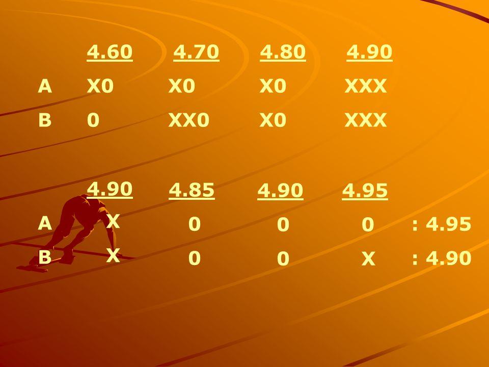 4.60 4.70 4.80 4.90 AX0 X0 X0 XXX B 0 XX0 X0 XXX 4.90 A B X X 4.85 0 0 4.90 0 0 4.95 0 X : 4.95 : 4.90