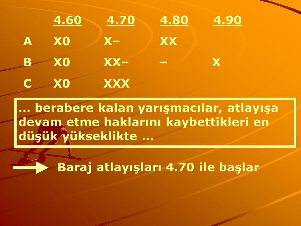 4.60 4.70 4.80 4.90 AX0 X– XX B X0 XX– – X CX0 XXX … berabere kalan yarışmacılar, atlayışa devam etme haklarını kaybettikleri en düşük yükseklikte … B