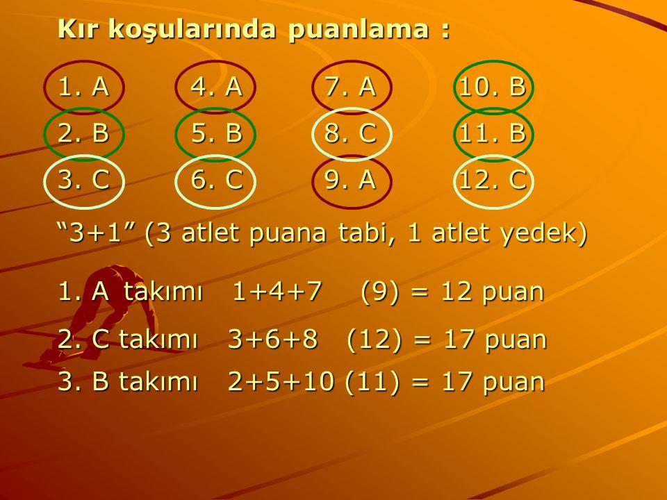 Kır koşularında puanlama : 1. A4. A7. A10. B 2. B5. B8. C11. B 3. C6. C9. A12. C 1. Atakımı 1+4+7 (9) = 12 puan 2. C takımı 3+6+8 (12) = 17 puan 3. B