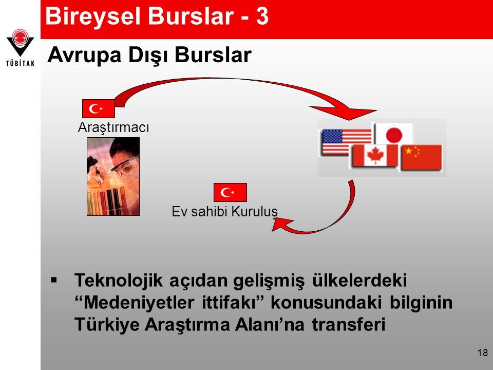 18 Bireysel Burslar - 3 Avrupa Dışı Burslar  Teknolojik açıdan gelişmiş ülkelerdeki Medeniyetler ittifakı konusundaki bilginin Türkiye Araştırma Alanı'na transferi Araştırmacı Ev sahibi Kuruluş