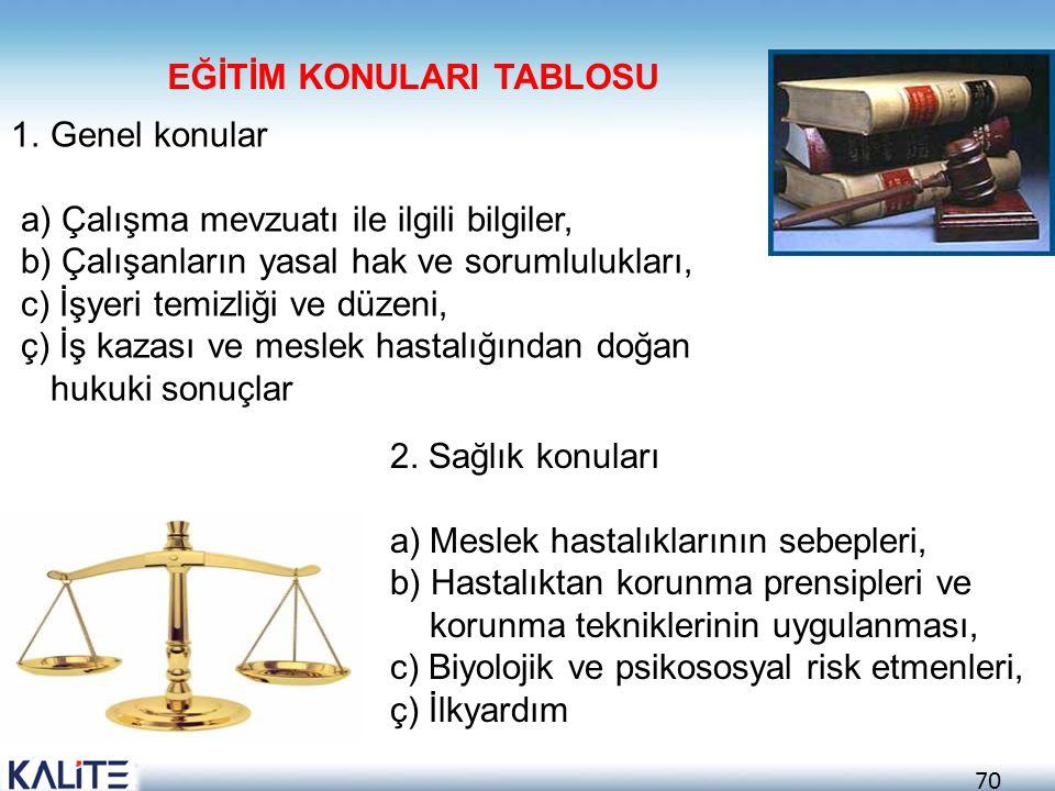 70 1.Genel konular a) Çalışma mevzuatı ile ilgili bilgiler, b) Çalışanların yasal hak ve sorumlulukları, c) İşyeri temizliği ve düzeni, ç) İş kazası v