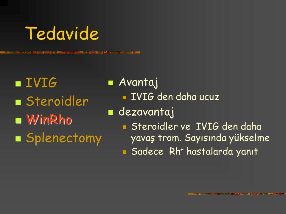 Tedavide IVIG Steroidler WinRho WinRho Splenectomy Avantaj IVIG den daha ucuz dezavantaj Steroidler ve IVIG den daha yavaş trom. Sayısında yükselme Sa