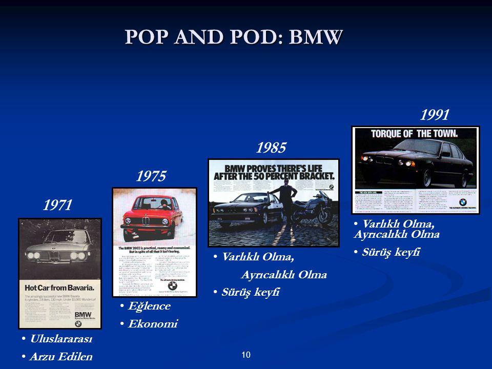 10 POP AND POD: BMW 1971 1975 1985 1991 Uluslararası Arzu Edilen Eğlence Ekonomi Varlıklı Olma, Ayrıcalıklı Olma Sürüş keyfi Varlıklı Olma, Ayrıcalıkl