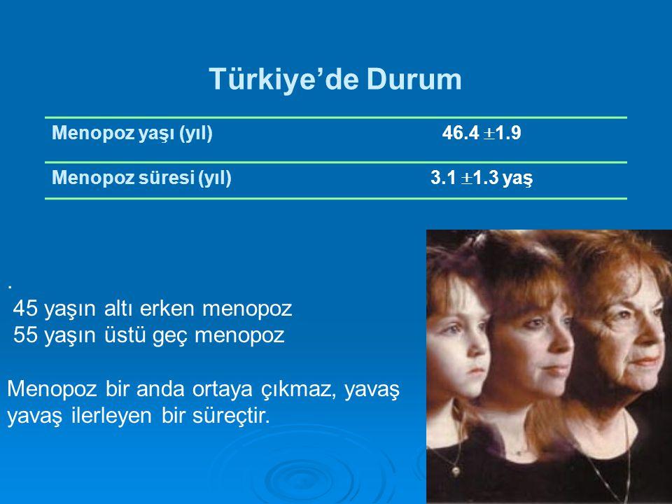 Türkiye'de Durum Menopoz yaşı (yıl) 46.4  1.9 Menopoz süresi (yıl) 3.1  1.3 yaş.