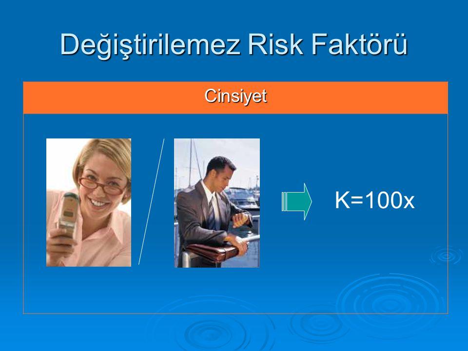 Değiştirilemez Risk Faktörü Cinsiyet K=100x