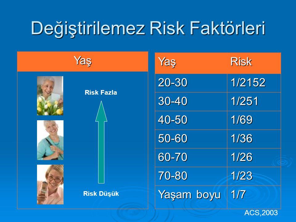 Değiştirilemez Risk Faktörleri Yaş Risk Düşük Risk Fazla YaşRisk20-301/2152 30-401/251 40-501/69 50-601/36 60-701/26 70-801/23 Yaşam boyu 1/7 ACS,2003
