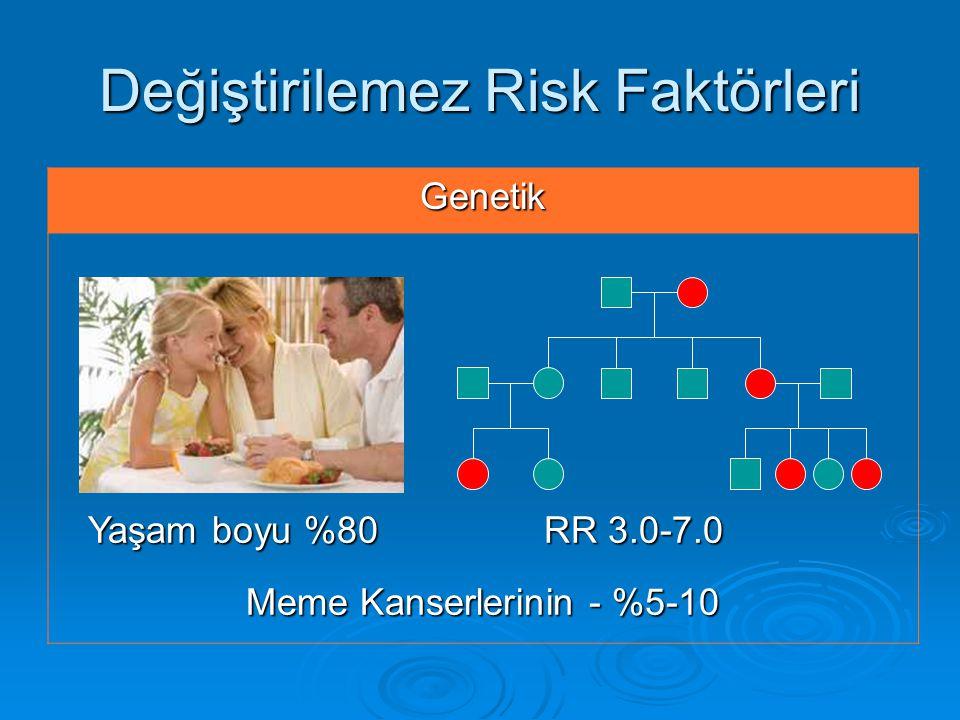 Değiştirilemez Risk Faktörleri Genetik Yaşam boyu %80 RR 3.0-7.0 Yaşam boyu %80 RR 3.0-7.0 Meme Kanserlerinin - %5-10