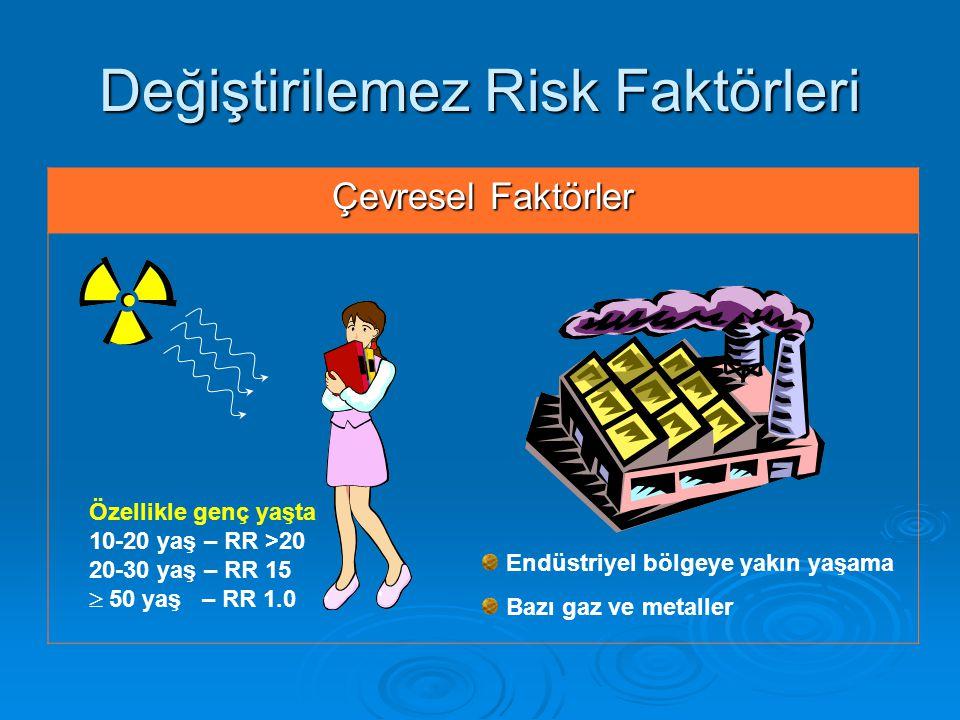 Değiştirilemez Risk Faktörleri Çevresel Faktörler Özellikle genç yaşta 10-20 yaş – RR >20 20-30 yaş – RR 15  50 yaş – RR 1.0 Endüstriyel bölgeye yakın yaşama Bazı gaz ve metaller