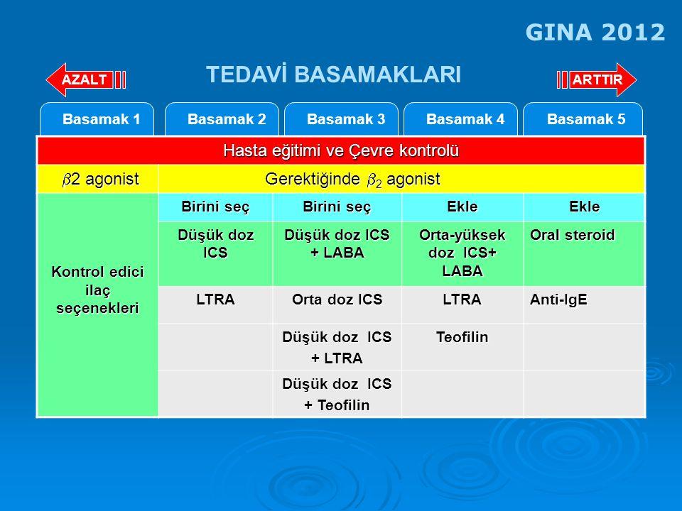 Basamak 2Basamak 3Basamak 4Basamak 5Basamak 1 Hasta eğitimi ve Çevre kontrolü  2 agonist  2 agonist Gerektiğinde  2 agonist Gerektiğinde  2 agonist Kontrol edici ilaç seçenekleri Birini seç EkleEkle Düşük doz ICS Düşük doz ICS + LABA Orta-yüksek doz ICS+ LABA Oral steroid LTRA Orta doz ICS LTRAAnti-IgE Düşük doz ICS + LTRA Teofilin Düşük doz ICS + Teofilin ARTTIRAZALT TEDAVİ BASAMAKLARI GINA 2012