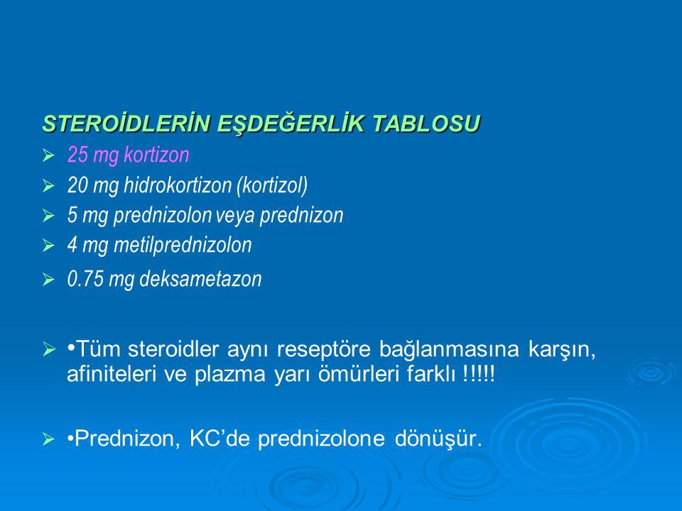 STEROİDLERİN EŞDEĞERLİK TABLOSU   25 mg kortizon   20 mg hidrokortizon (kortizol)   5 mg prednizolon veya prednizon   4 mg metilprednizolon   0.75 mg deksametazon   Tüm steroidler aynı reseptöre bağlanmasına karşın, afiniteleri ve plazma yarı ömürleri farklı !!!!.
