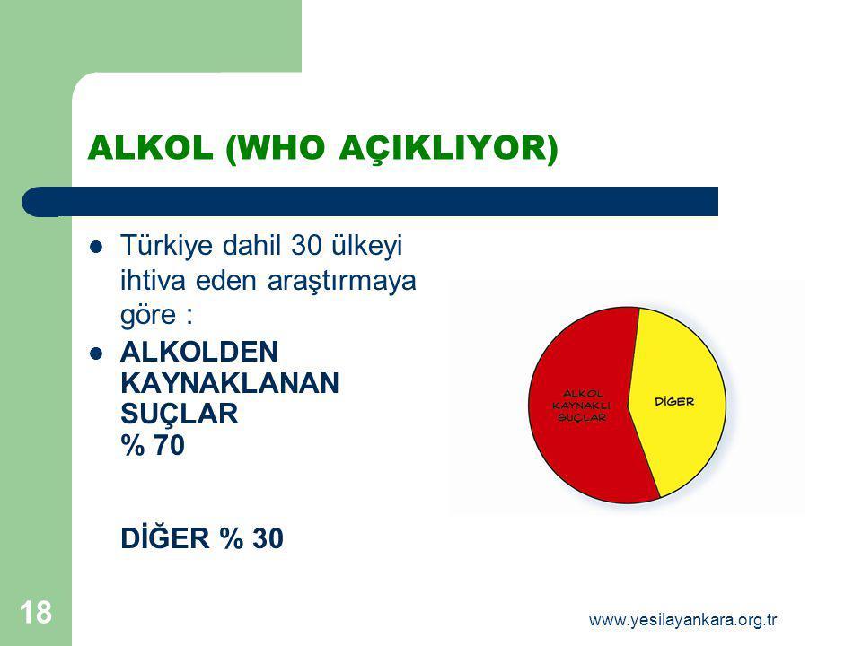 18 ALKOL (WHO AÇIKLIYOR) Türkiye dahil 30 ülkeyi ihtiva eden araştırmaya göre : ALKOLDEN KAYNAKLANAN SUÇLAR % 70 DİĞER % 30 www.yesilayankara.org.tr