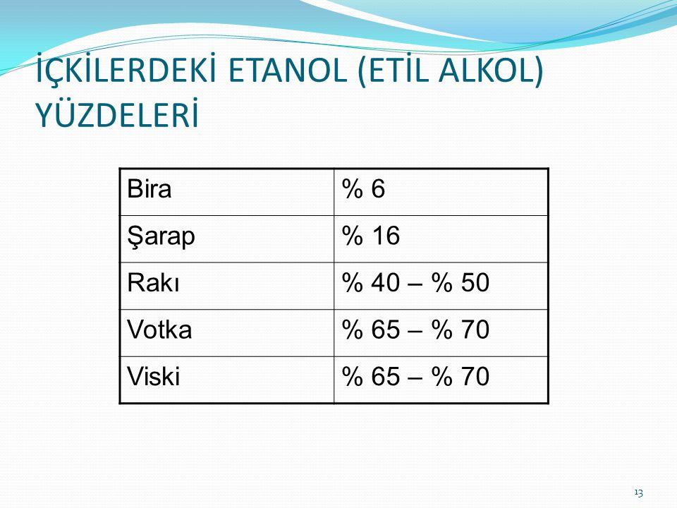 İÇKİLERDEKİ ETANOL (ETİL ALKOL) YÜZDELERİ 13 Bira% 6 Şarap% 16 Rakı% 40 – % 50 Votka% 65 – % 70 Viski% 65 – % 70