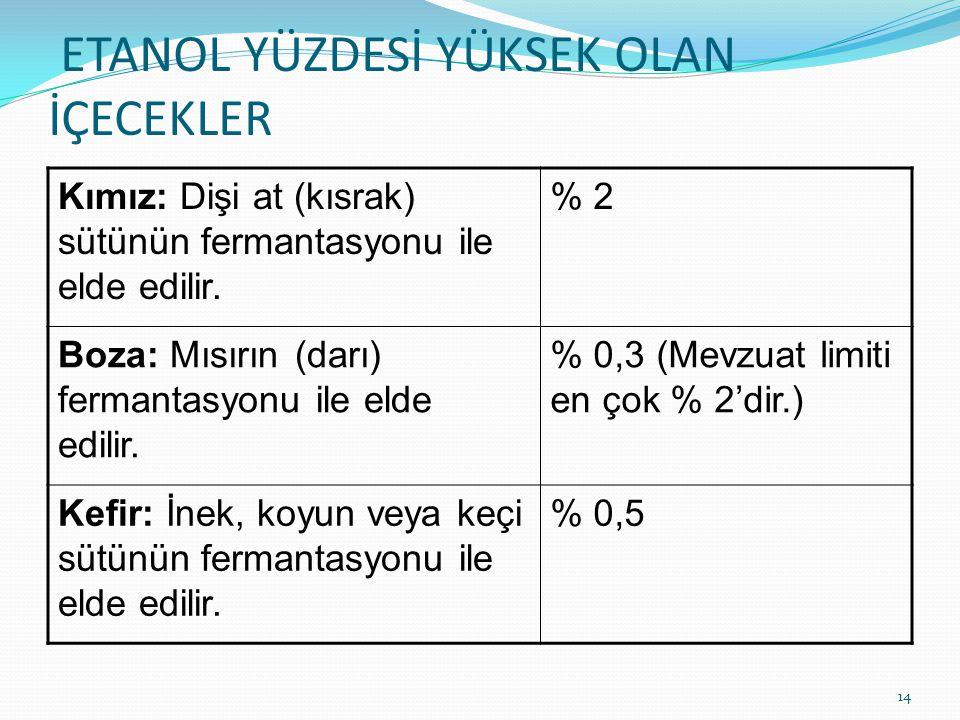 ETANOL YÜZDESİ YÜKSEK OLAN İÇECEKLER Kımız: Dişi at (kısrak) sütünün fermantasyonu ile elde edilir. % 2 Boza: Mısırın (darı) fermantasyonu ile elde ed