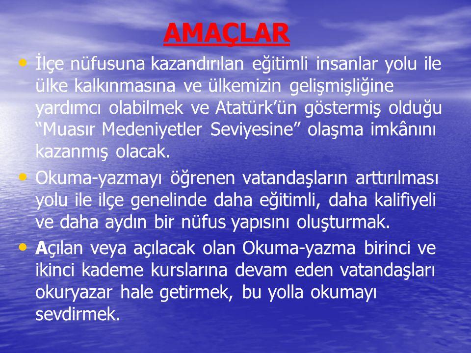 AMAÇLAR İlçe nüfusuna kazandırılan eğitimli insanlar yolu ile ülke kalkınmasına ve ülkemizin gelişmişliğine yardımcı olabilmek ve Atatürk'ün göstermiş